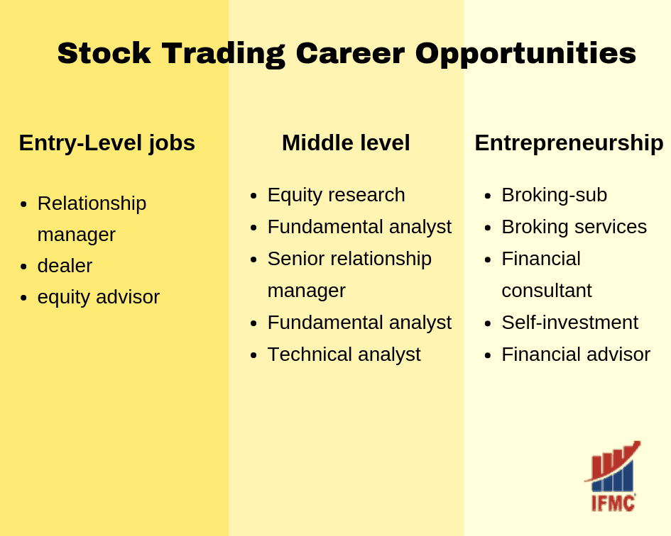 Stock Trading Career Opportunities