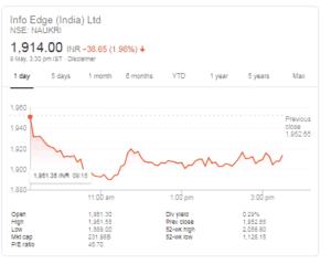 infoedge stocks