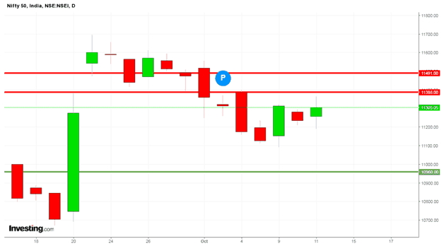 stock market weekly candlestick chart 6 to 12 oct