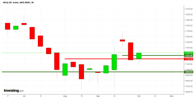 candlestick chart for upcoming week