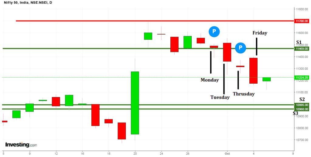 stock market candlechart 6 october